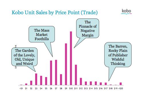 Kobo Sales Prices
