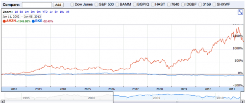 BN stock v Amazon stock over 10 years