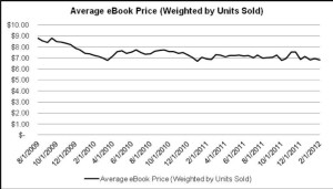 Analysis of Barnes & Noble's Objection to DOJ Settlement on Agency Pricing