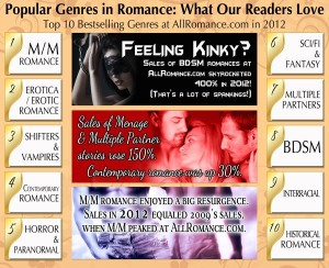Guest Post: What's Hot in Romance? from All Romance eBooks