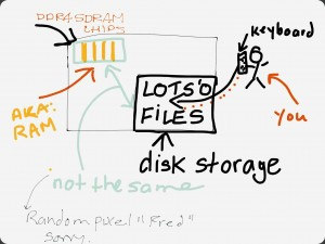 Lame drawing depicting the ways in RAM is not disk storage