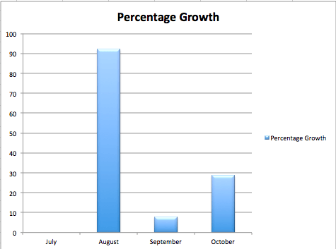 KU Kindle Unlimited Percent Growth